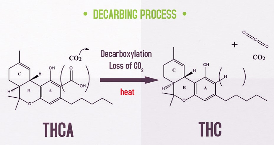 How to decarb concentrates